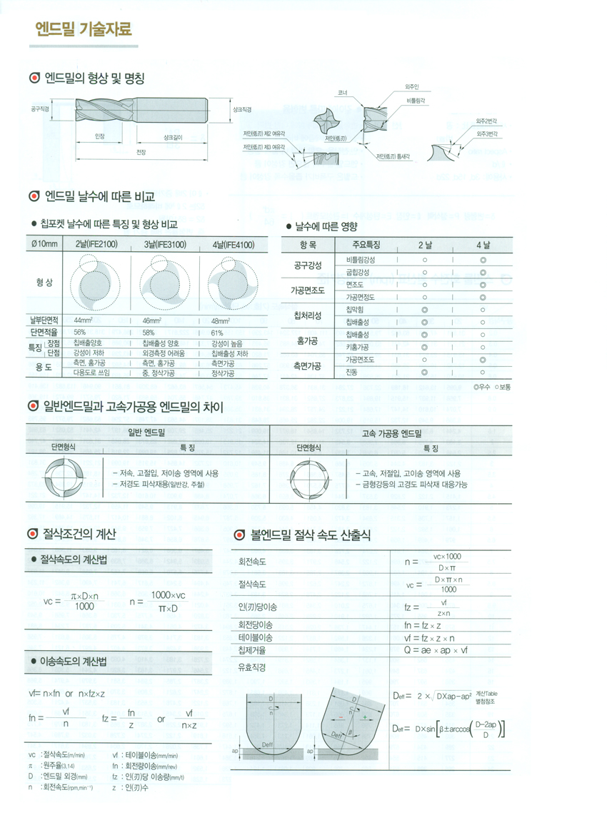 Technical Information Cutting And Drilling Tool